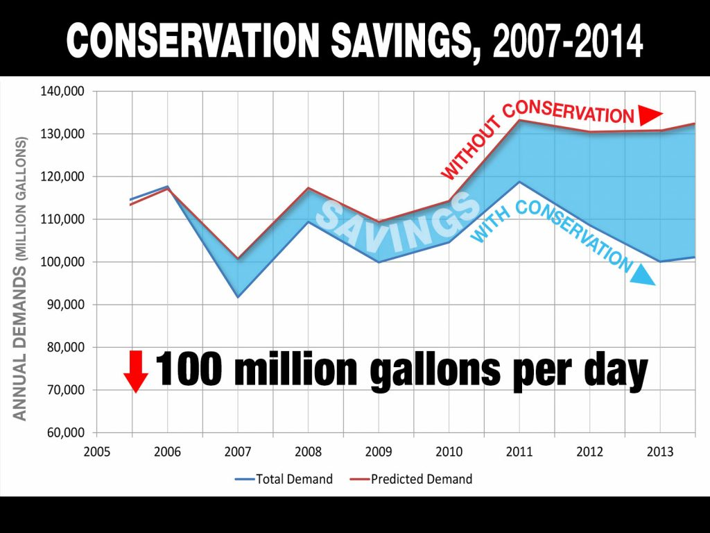 Conservation Savings Chart | Save Tarrant Water