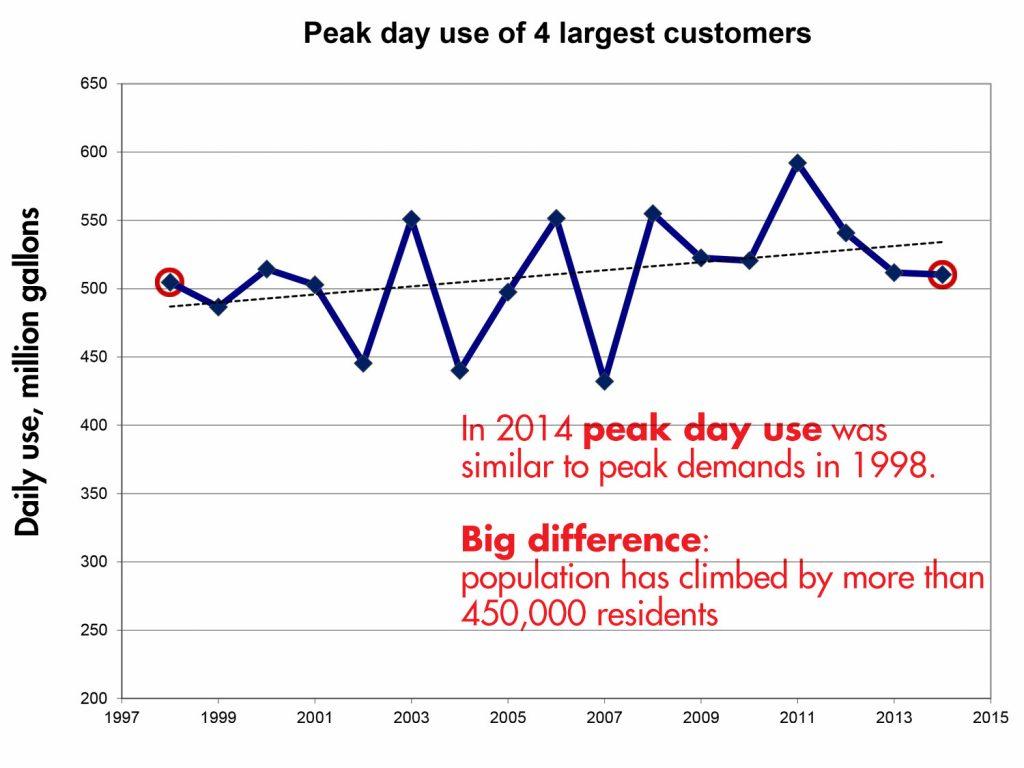 Peak Day Use Chart | Save Tarrant Water