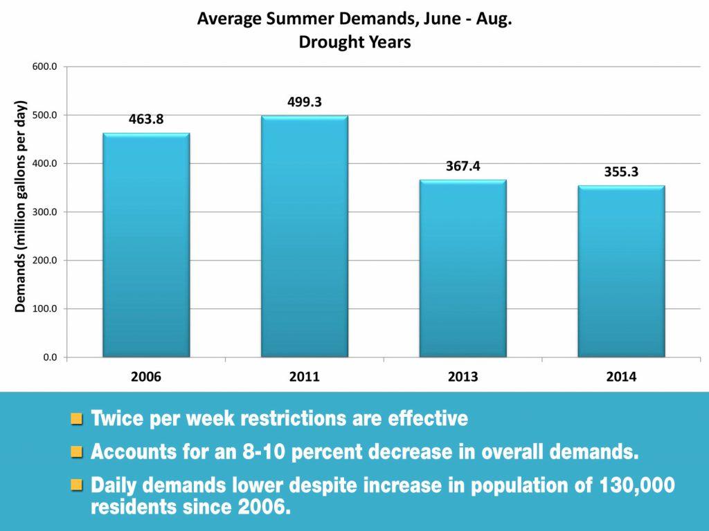 Average Summer Demands | Save Tarrent Water